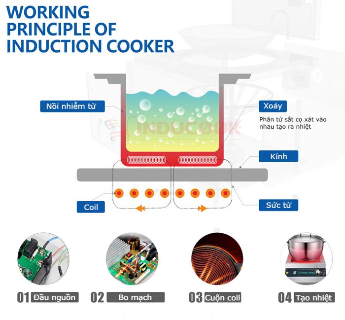 Nguyên lý hoạt động của bếp từ 5kw